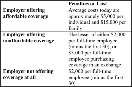 employer mandate v cost of coverage