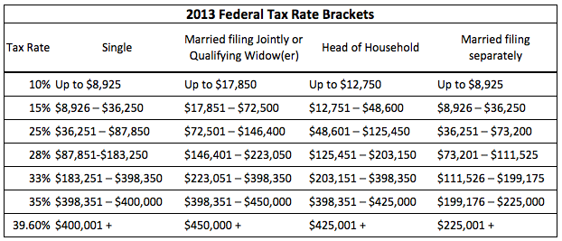 2014 federal income tax brackets nerdwallet 2013 marginal tax rates for 2014 filing season sciox Gallery