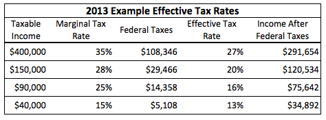 2014 federal income tax brackets nerdwallet sample 2013 effective tax rates for a married couple filing jointly for 2014 filing season sciox Gallery
