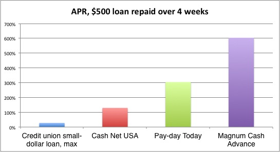 Great eagle payday loan photo 4