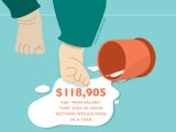 The Cost of Motherhood? Nearly $250,000 in Lost Wages