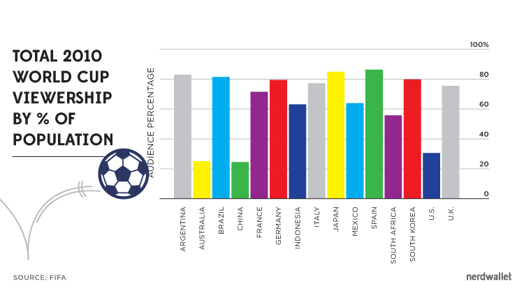 2010_worldcup_viewership_column_graph