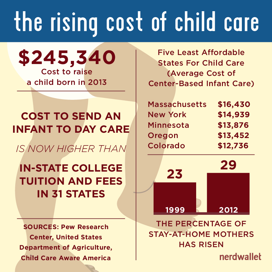 Image result for day care cost