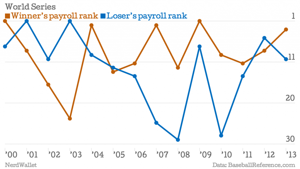 World Series payroll comparisons