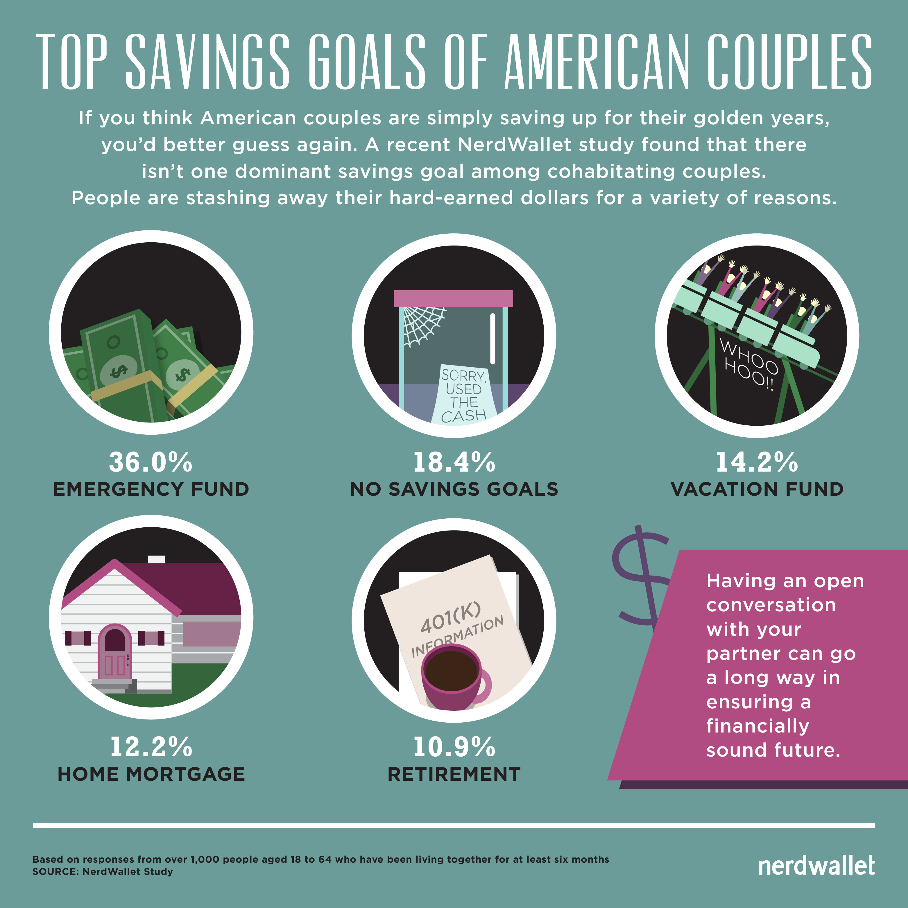 top savings goals american couples list chart