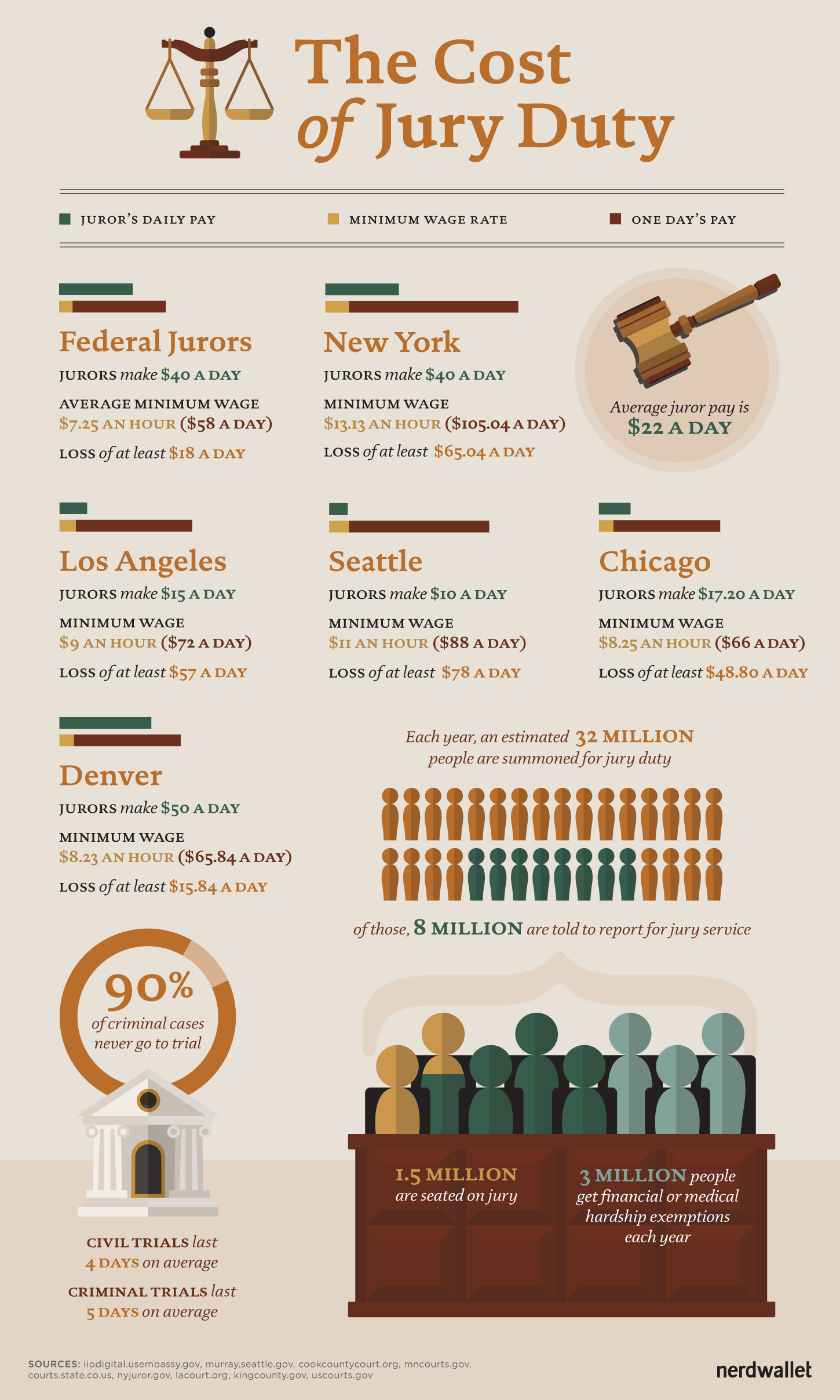 The Cost of Jury Duty - NerdWallet