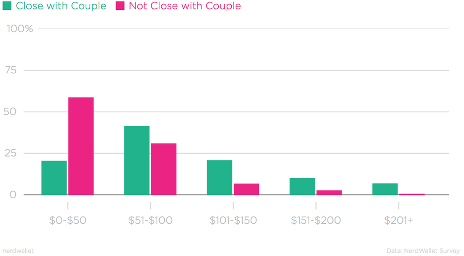 For Richer, for Poorer: Deciding What to Buy the Happy Couple