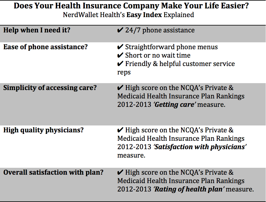 Best Rated Health Insurance Companies >> Nerdwallet Health S Easy Index For Health Insurance Companies
