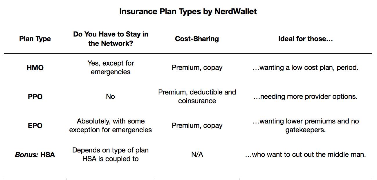 Types of Health Insurance: HMO, PPO, EPO, HSA - NerdWallet