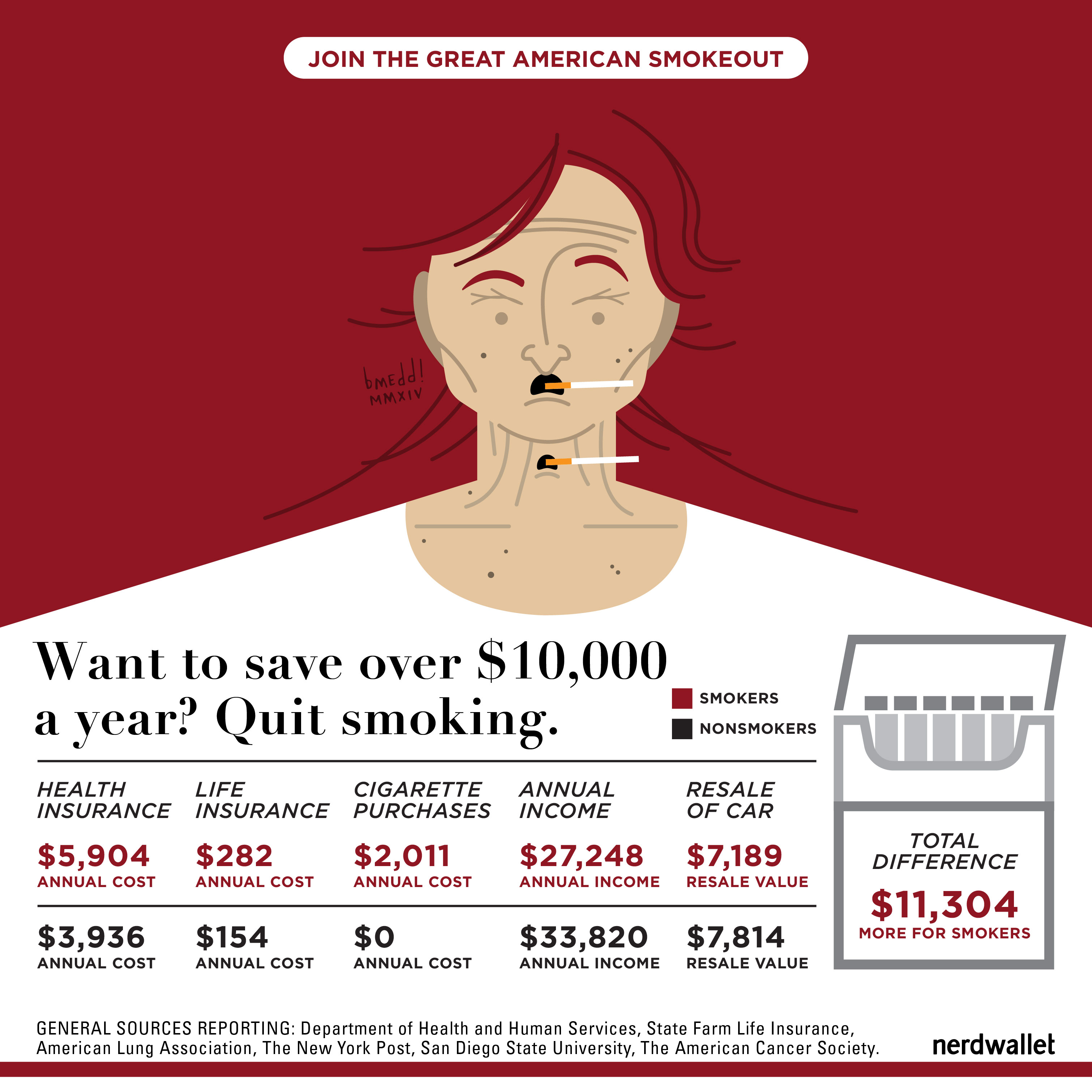 Can I Afford to Quit Smoking