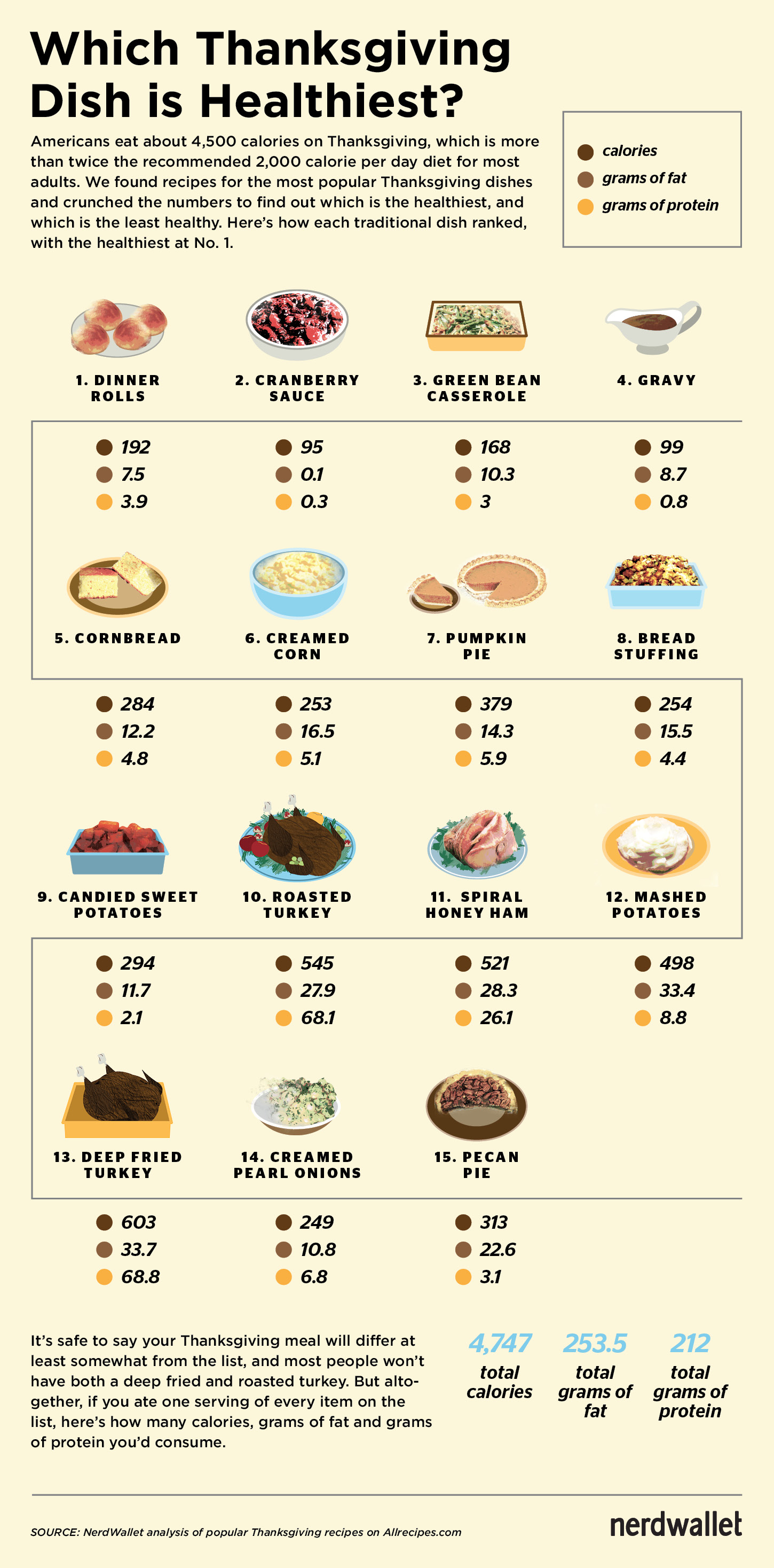 healthiest thanksgiving dishes chart