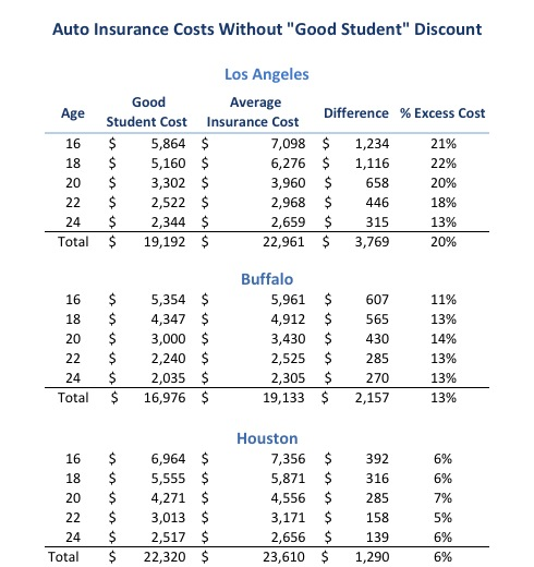 Car Insurance Los Angeles Comparison