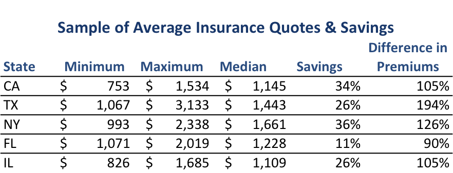 Car Insurance Prices >> Drivers Overpay 368 For Car Insurance Every Year Nerdwallet