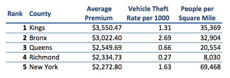 5 Counties Where New York Car Insurance Rates Are Highest
