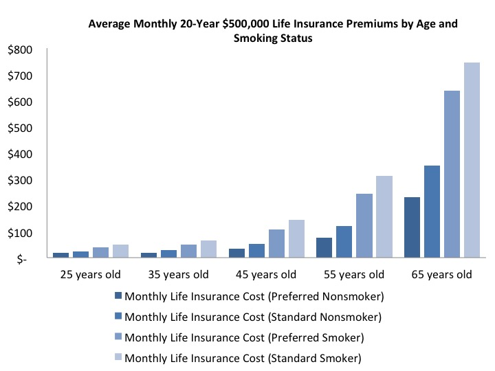 life insurance policies and premiums in Return of premium life insurance is a type of term life insurance policy that offers  a full, tax-free payout of all premiums paid at the end of the policy's level.