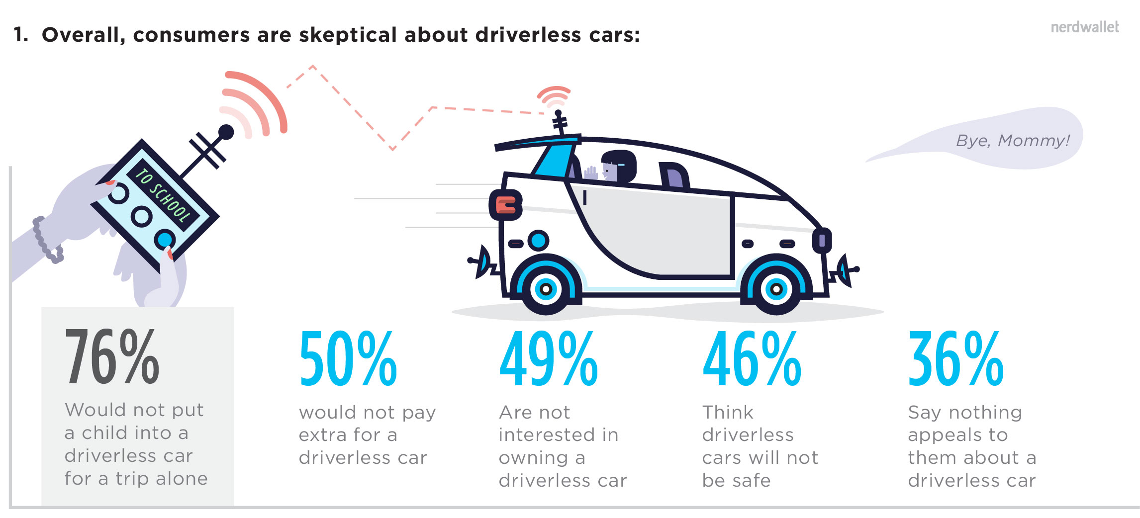 Consumers Are Skeptical About Driverless Cars