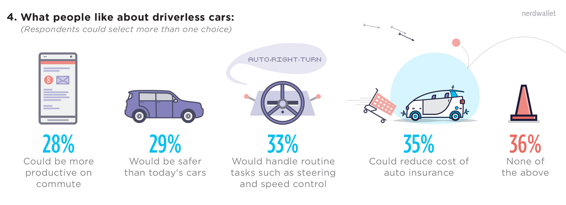 What People Like About Driverless Cars