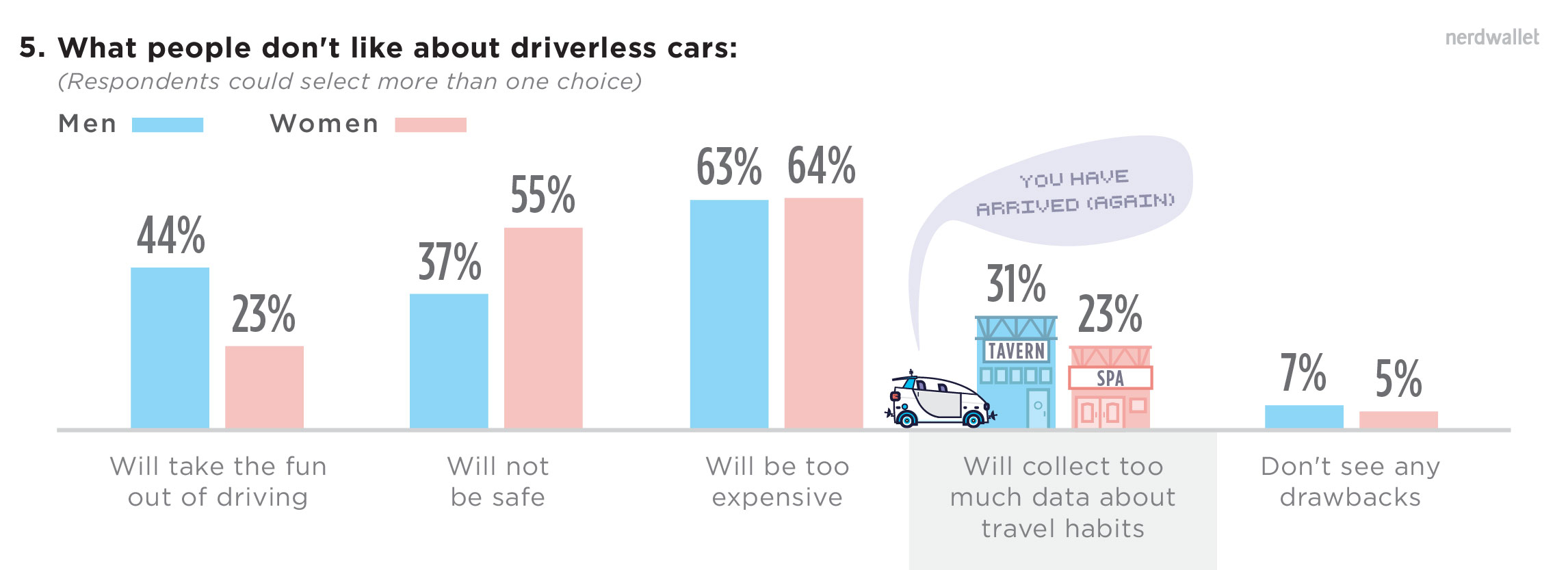 What People Don't Like About Driverless Cars