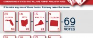 Presidential Poker: What Swing States Does Romney Need to Win?