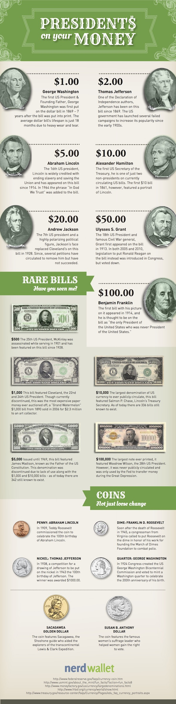 Currency and Coins: Which Presidents Are on U S  Money