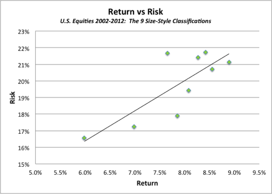 stock investing essay Why dividend yield matters in the current market (part 2 of 5) (continued from part 1) risks to investing in the stock market the stock markets have a lot to offer.