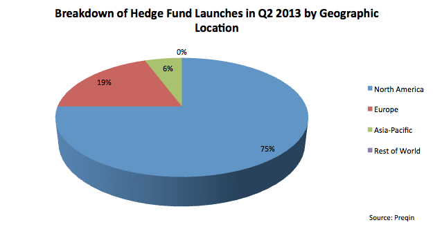 Screen Shot 2013 07 23 at 1.21.23 PM1 Hedge Funds: Updates, Downturns, and What's New for 2013