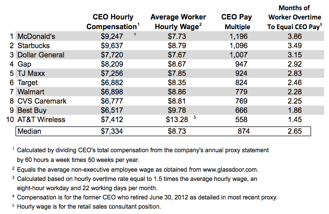 466 Hours of Worker Overtime Equals One Hour of CEO Pay ...