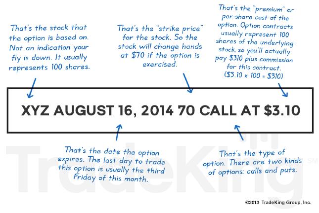 Options trading basics india