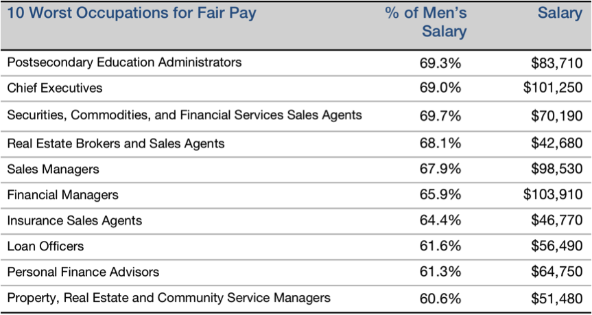 5 the top 10 best jobs for fair pay have a bigger job pool