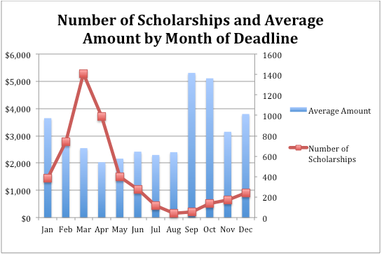 When is the best time to start looking for scholarships?