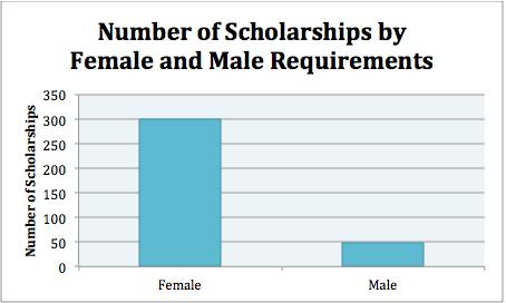 Female Scholarships Scholarships Com >> 4x As Many Scholarships For Women A Disadvantage For Men Nerdwallet