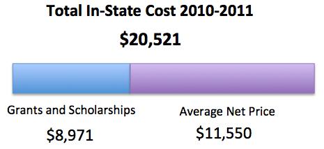 Texas A&M Tuition Cost >> Tamu Financial Aid Nerdwallet