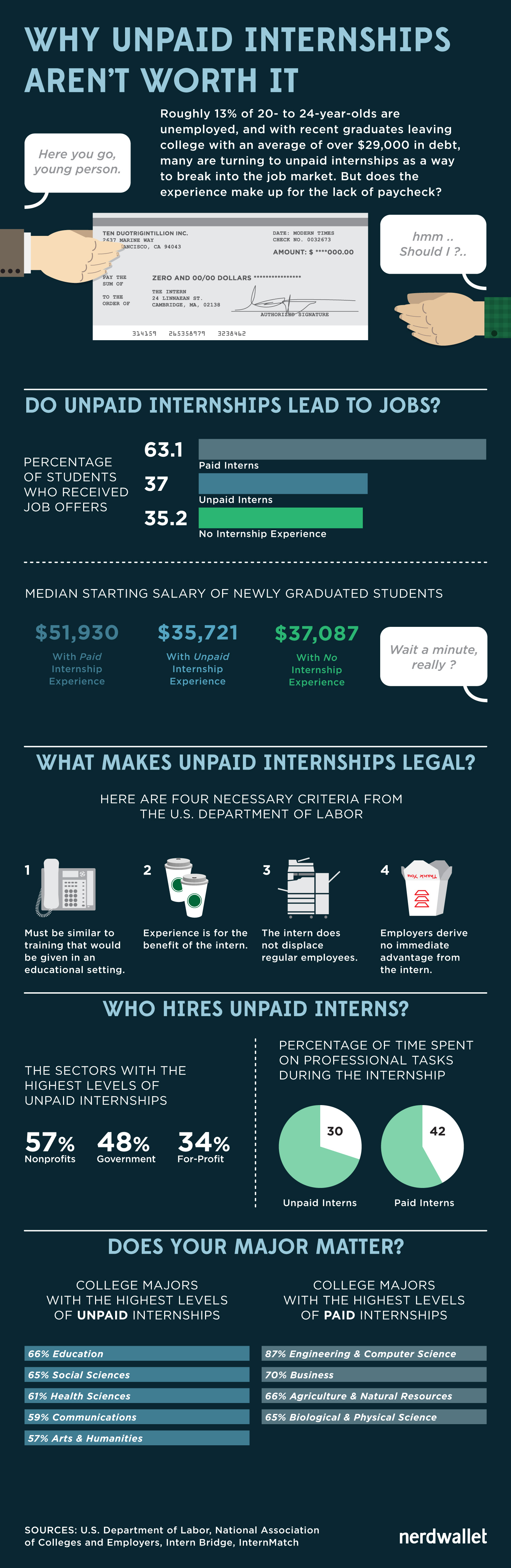 thinking about taking an unpaid internship this first infographic