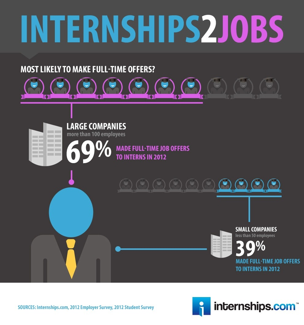 Expert Advice: 6 Tips for Turning an Internship Into a ...