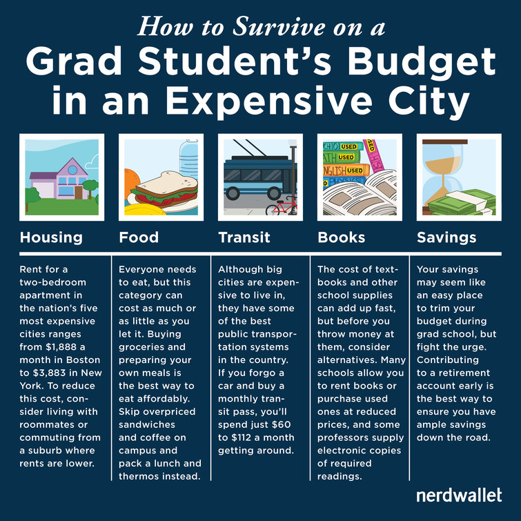 budget for student