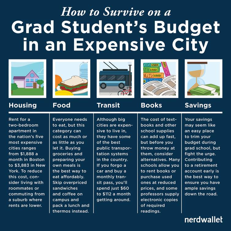 grad student budget
