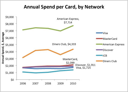credit card vs debit card vs prepaid card