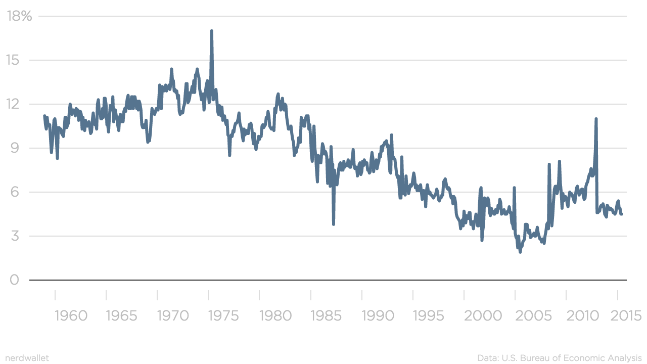 american savings rate