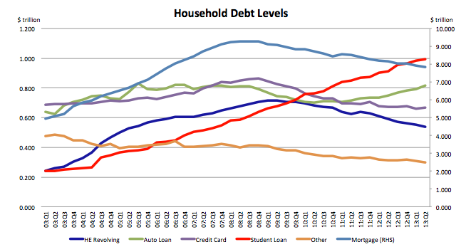 To Owe Or Not How Debt Consciousness Affects Your Home