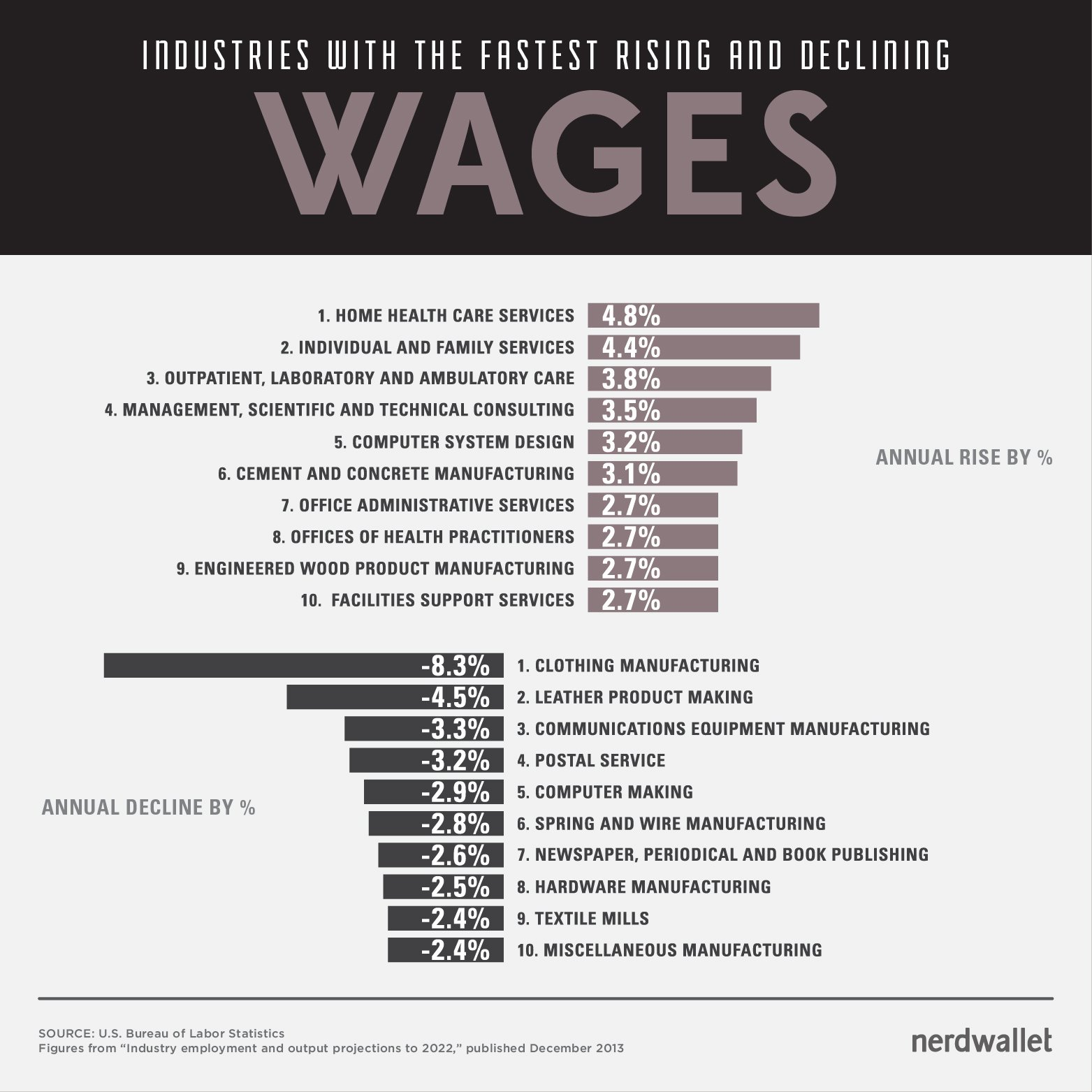 rising_declining_wages_WORDPRESS_750px-150ppi-01