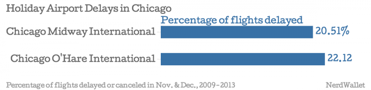 Holiday-Airport-Delays-in-Chicago-Percentage-of-flights-delayed_chartbuilder (1)