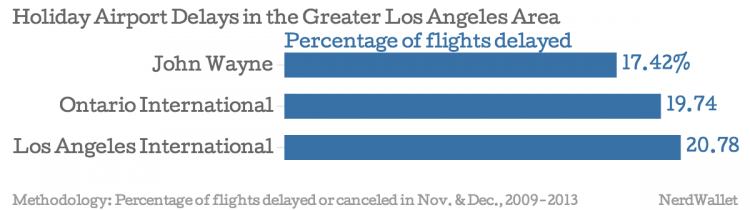 Holiday-Airport-Delays-in-the-Greater-Los-Angeles-Area-Percentage-of-flights-delayed_chartbuilder