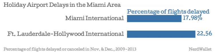 Holiday-Airport-Delays-in-the-Miami-Area-Percentage-of-flights-delayed_chartbuilder
