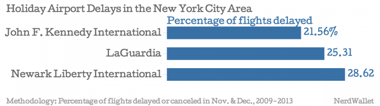 Holiday-Airport-Delays-in-the-New-York-City-Area-Percentage-of-flights-delayed_chartbuilder