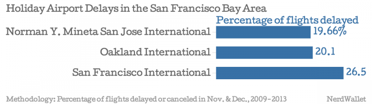 Holiday-Airport-Delays-in-the-San-Francisco-Bay-Area-Percentage-of-flights-delayed_chartbuilder