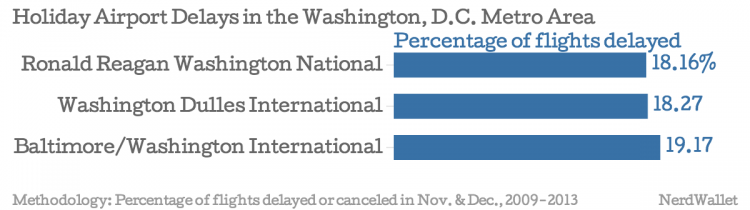 Holiday-Airport-Delays-in-the-Washington-D-C-Metro-Area-Percentage-of-flights-delayed_chartbuilder