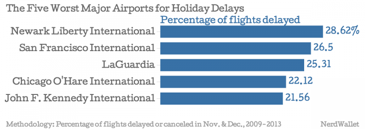 The-Five-Worst-Major-Airports-for-Holiday-Delays-Percentage-of-flights-delayed_chartbuilder
