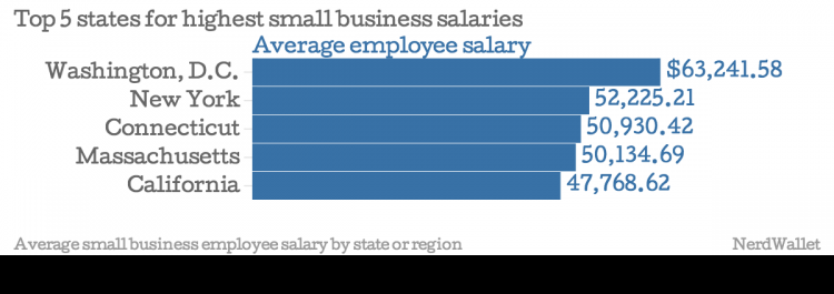 Top-5-states-for-highest-small-business-salaries-Average-employee-salary_chartbuilder (1)