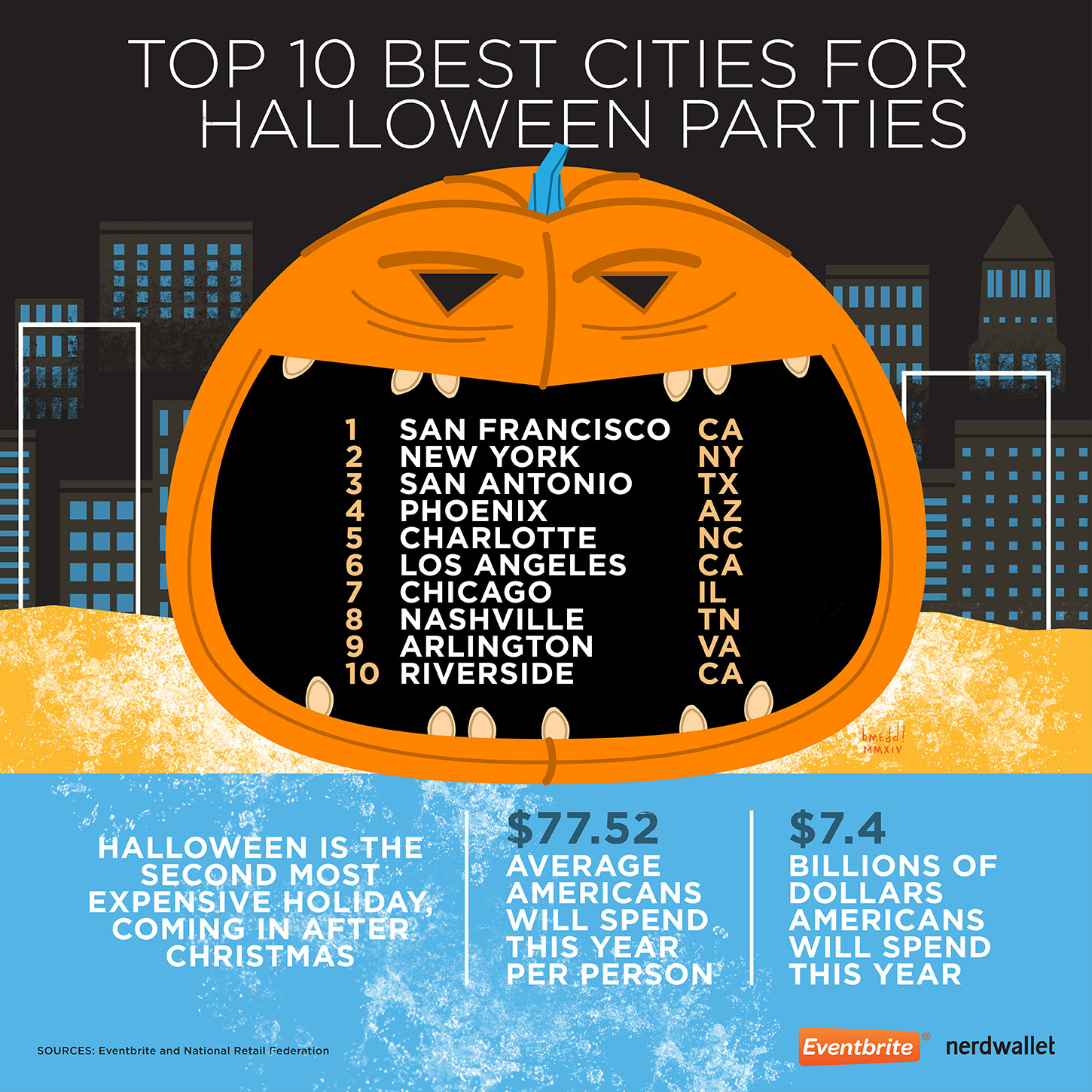 Best Cities for Halloween Parties - NerdWallet