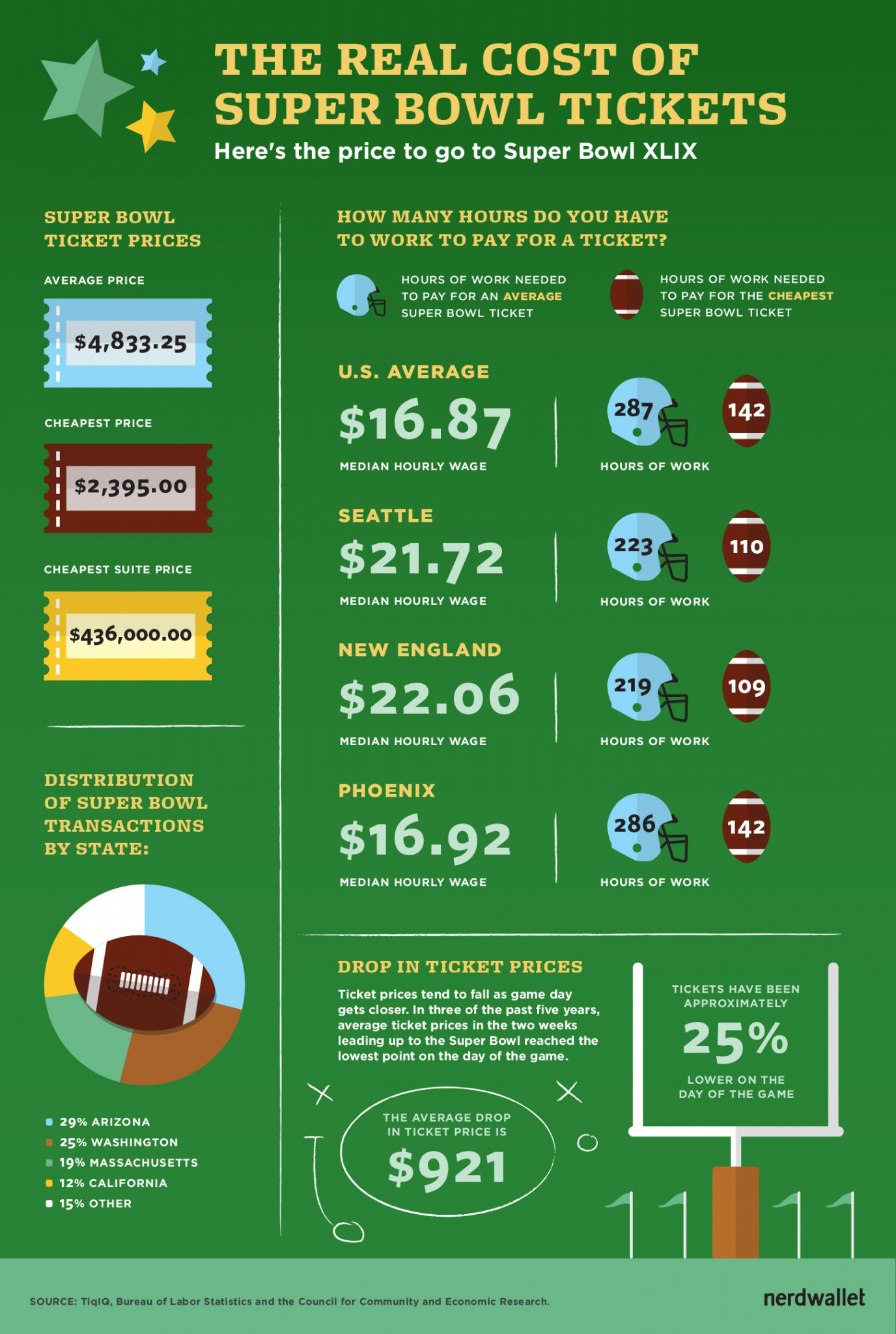 How Much Do Super Bowl Tickets Actually Cost?